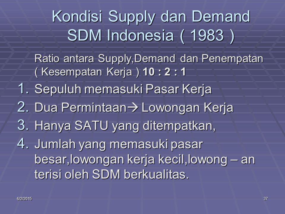 6/2/201537 Kondisi Supply dan Demand SDM Indonesia ( 1983 ) Ratio antara Supply,Demand dan Penempatan ( Kesempatan Kerja ) 10 : 2 : 1 1.
