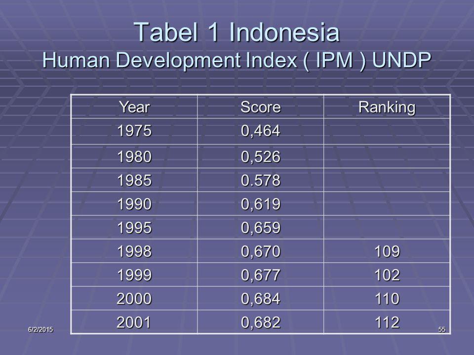 6/2/201555 Tabel 1 Indonesia Human Development Index ( IPM ) UNDP YearScoreRanking 19750,464 19800,526 19850.578 19900,619 19950,659 19980,670109 19990,677102 20000,684110 20010,682112