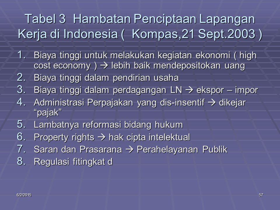 6/2/201557 Tabel 3 Hambatan Penciptaan Lapangan Kerja di Indonesia ( Kompas,21 Sept.2003 ) 1.