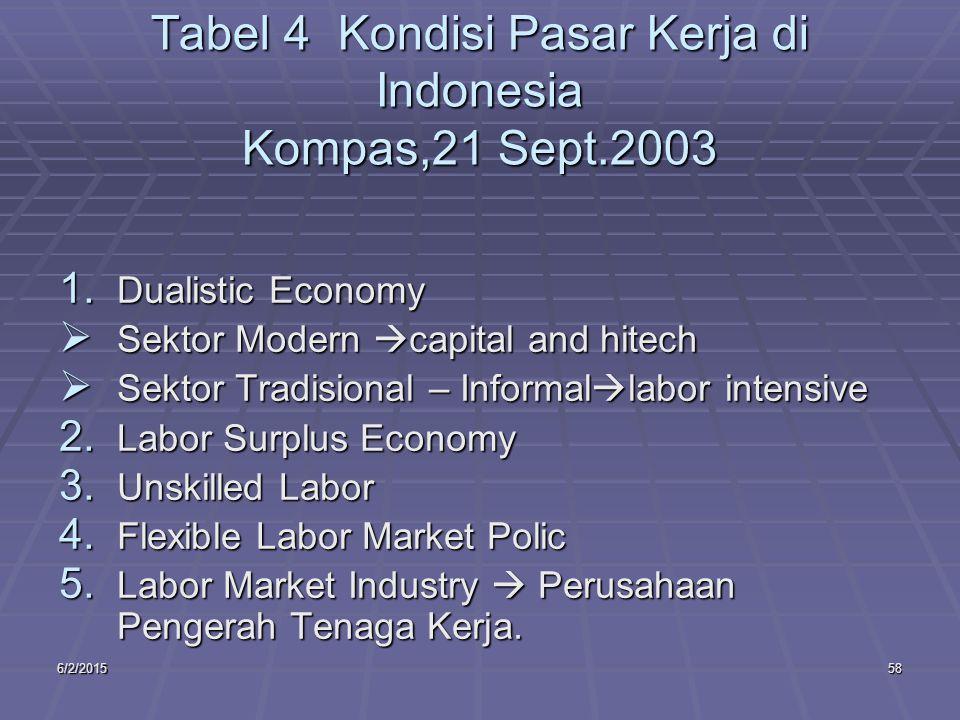 6/2/201558 Tabel 4 Kondisi Pasar Kerja di Indonesia Kompas,21 Sept.2003 1.