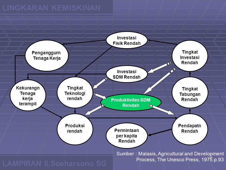6/2/201559 LAMPIRAN 6,Soeharsono SG Investasi Fisik Rendah Investasi SDM Rendah Produktivitas SDM Rendah Permintaan per kapita Rendah Tingkat Investasi Rendah Tingkat Tabungan Rendah Pendapatn Rendah Penganggurn Tenaga Kerja Tingkat Teknologi rendah Produksi rendah Kekurangn Tenaga kerja terampil Sumber : Malasis, Agricultural and Development Process, The Unesco Press, 1975.p.93 LINGKARAN KEMISKINAN