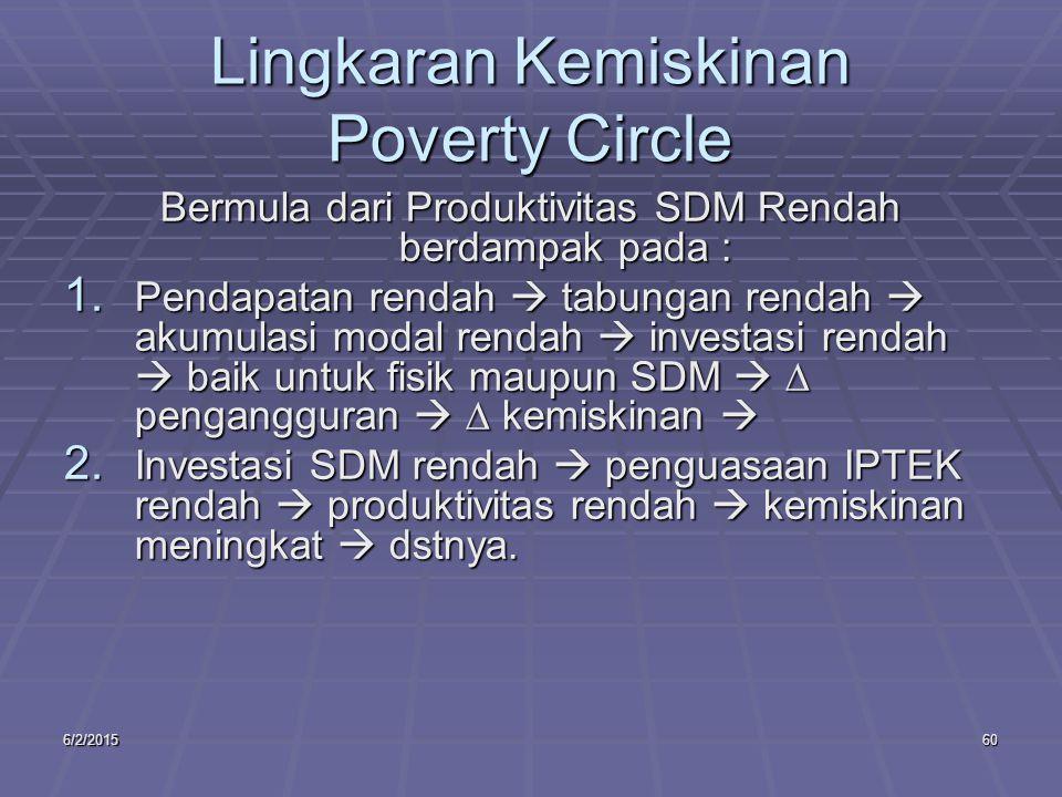 6/2/201560 Lingkaran Kemiskinan Poverty Circle Bermula dari Produktivitas SDM Rendah berdampak pada : 1.