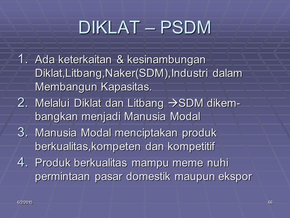 6/2/201566 DIKLAT – PSDM 1.