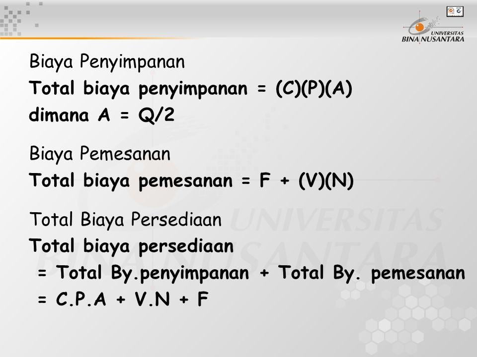 Biaya Penyimpanan Total biaya penyimpanan = (C)(P)(A) dimana A = Q/2 Biaya Pemesanan Total biaya pemesanan = F + (V)(N) Total Biaya Persediaan Total biaya persediaan = Total By.penyimpanan + Total By.