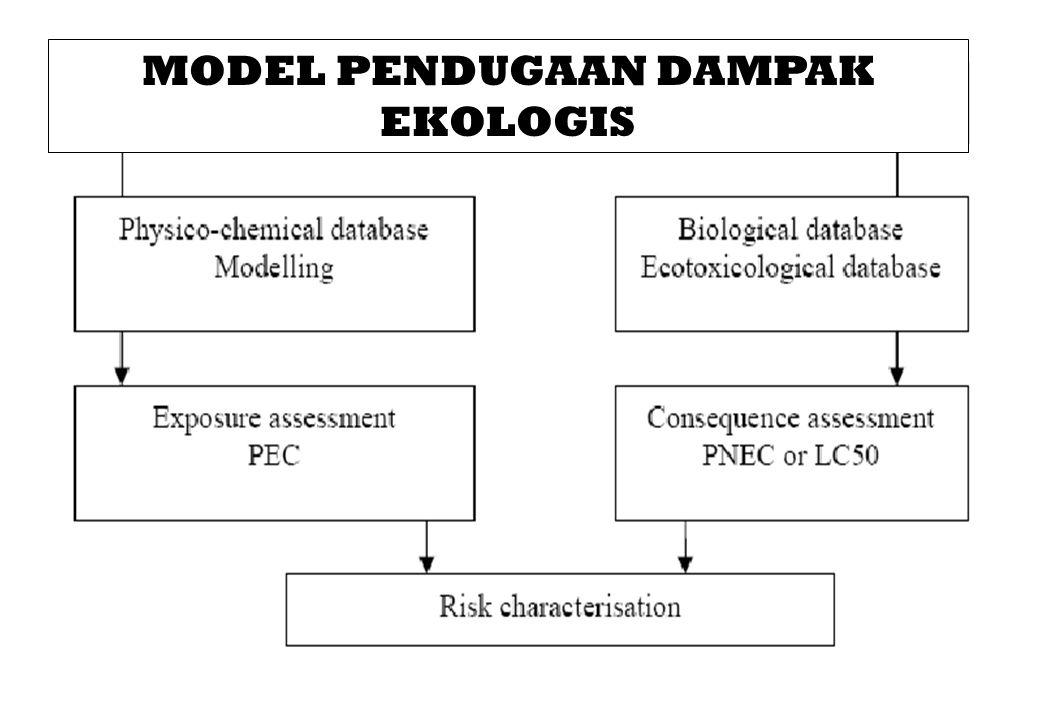 MODEL PENDUGAAN DAMPAK EKOLOGIS