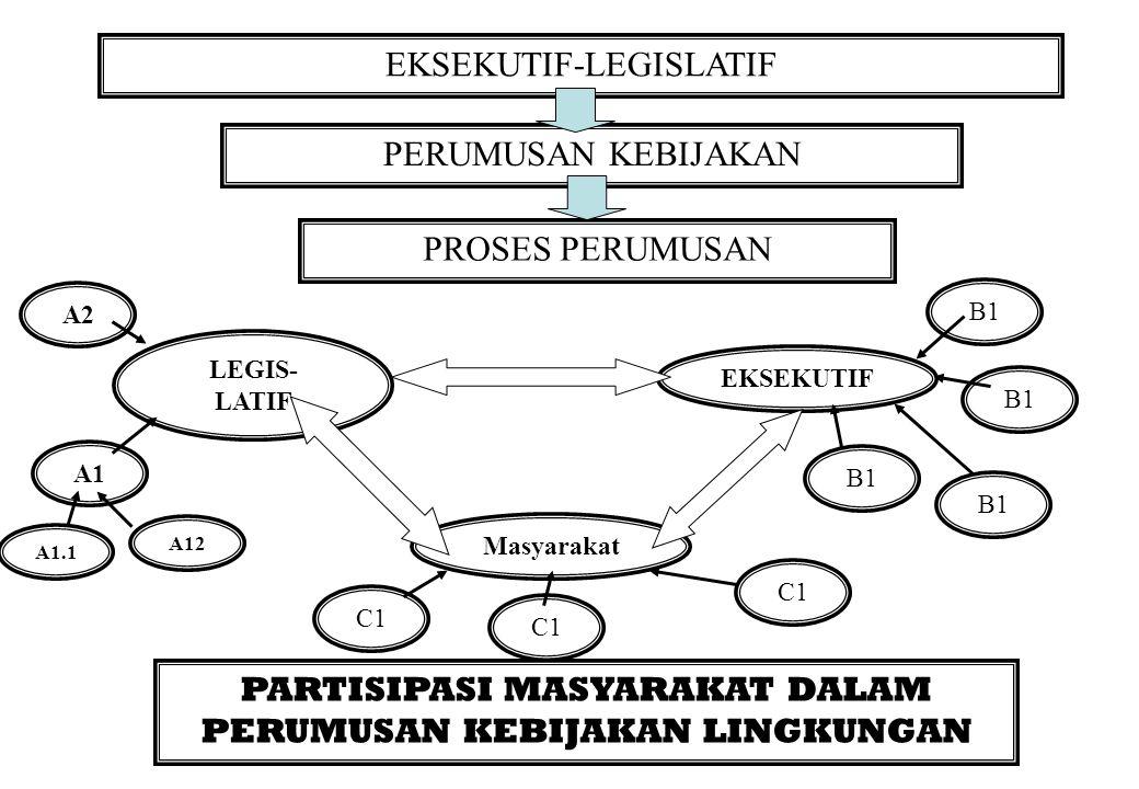 EKSEKUTIF-LEGISLATIF PERUMUSAN KEBIJAKAN PROSES PERUMUSAN LEGIS- LATIF Masyarakat EKSEKUTIF PARTISIPASI MASYARAKAT DALAM PERUMUSAN KEBIJAKAN LINGKUNGAN A1 A2 A1.1 B1 C1 B1 C1 A12