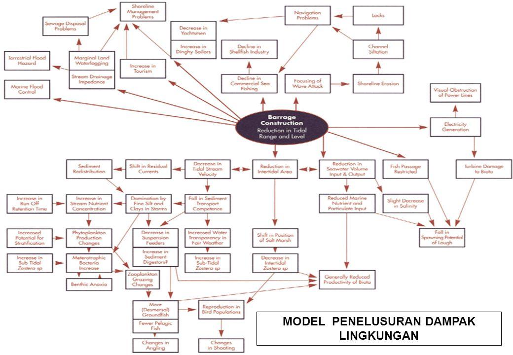 MODEL PENELUSURAN DAMPAK LINGKUNGAN