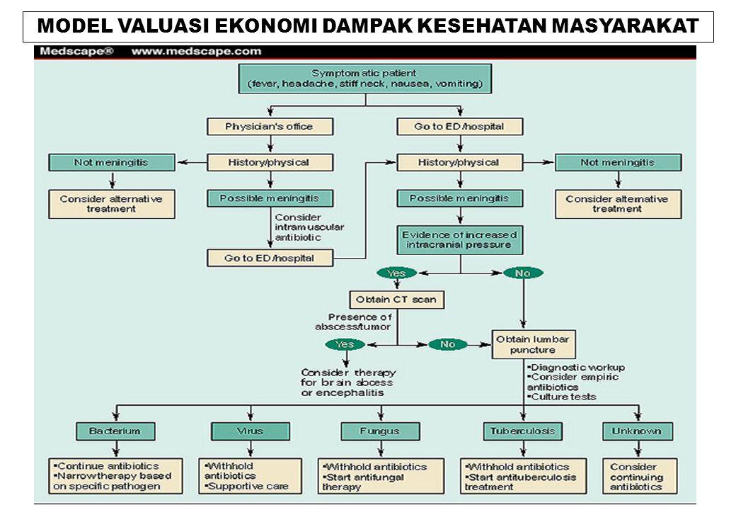 MODEL VALUASI EKONOMI DAMPAK KESEHATAN MASYARAKAT
