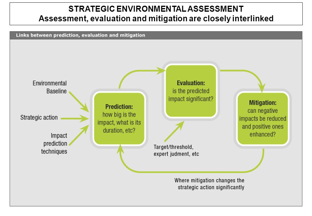 STRATEGIC ENVIRONMENTAL ASSESSMENT Assessment, evaluation and mitigation are closely interlinked