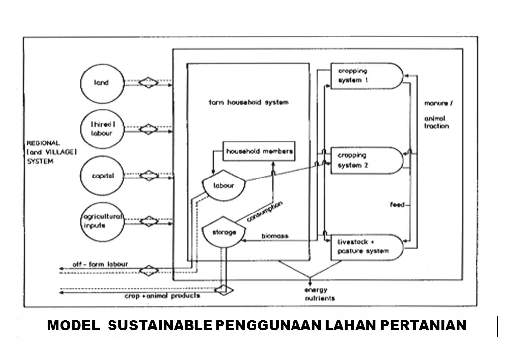 MODEL SUSTAINABLE PENGGUNAAN LAHAN PERTANIAN