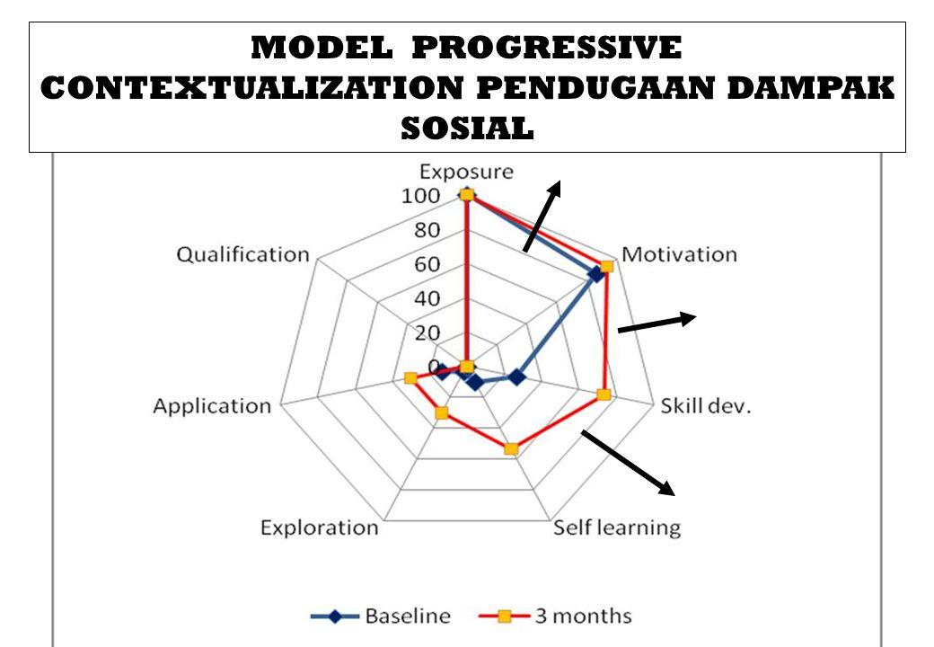 MODEL PROGRESSIVE CONTEXTUALIZATION PENDUGAAN DAMPAK SOSIAL