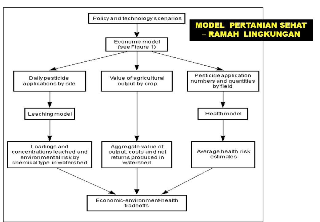 MODEL PERTANIAN SEHAT – RAMAH LINGKUNGAN