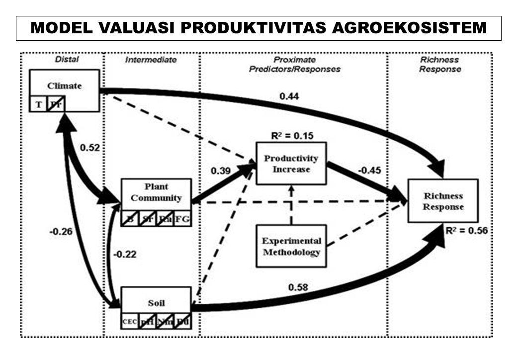 MODEL VALUASI PRODUKTIVITAS AGROEKOSISTEM