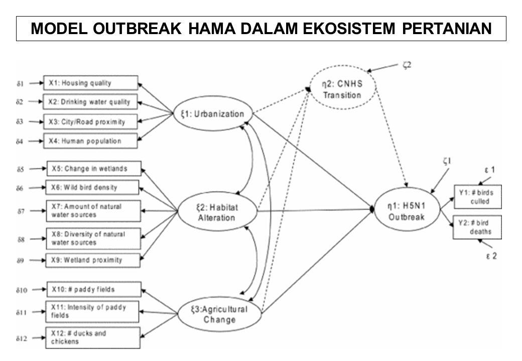 MODEL OUTBREAK HAMA DALAM EKOSISTEM PERTANIAN