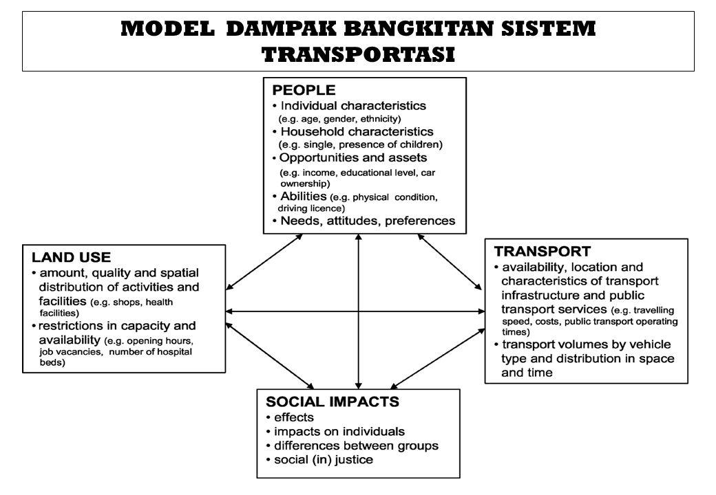 MODEL DAMPAK BANGKITAN SISTEM TRANSPORTASI