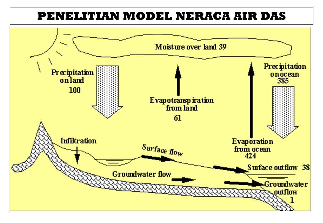 PENELITIAN MODEL NERACA AIR DAS