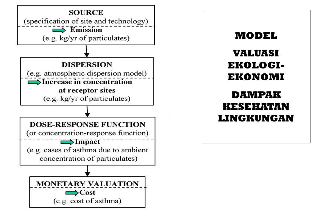 MODEL VALUASI EKOLOGI- EKONOMI DAMPAK KESEHATAN LINGKUNGAN