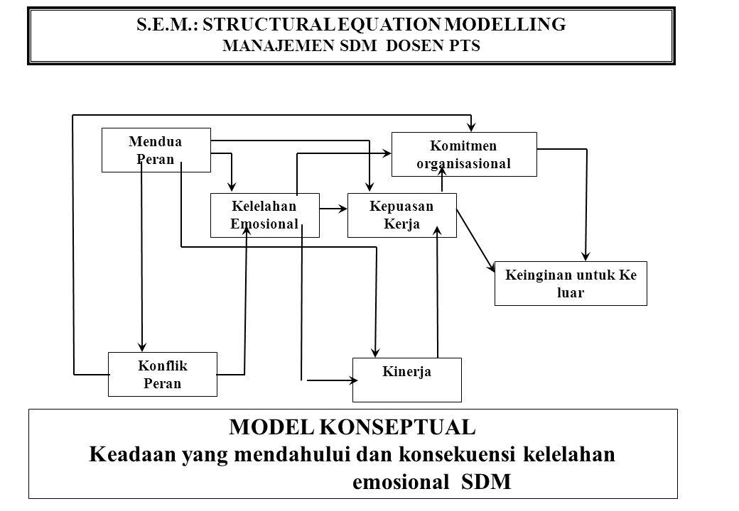 S.E.M.: STRUCTURAL EQUATION MODELLING MANAJEMEN SDM DOSEN PTS MODEL KONSEPTUAL Keadaan yang mendahului dan konsekuensi kelelahan emosional SDM Mendua Peran Komitmen organisasional Kelelahan Emosional Kepuasan Kerja Keinginan untuk Ke luar Konflik Peran Kinerja