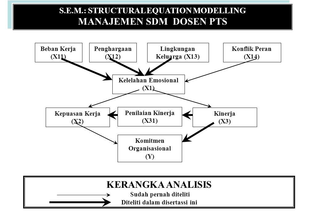 S.E.M.: STRUCTURAL EQUATION MODELLING MANAJEMEN SDM DOSEN PTS S.E.M.: STRUCTURAL EQUATION MODELLING MANAJEMEN SDM DOSEN PTS Beban Kerja (X11) Penghargaan (X12) Lingkungan Keluarga (X13) Konflik Peran (X14) Kelelahan Emosional (X1) Kepuasan Kerja (X2) Penilaian Kinerja (X31) Kinerja (X3) Komitmen Organisasional (Y) KERANGKA ANALISIS Sudah pernah diteliti Diteliti dalam disertassi ini