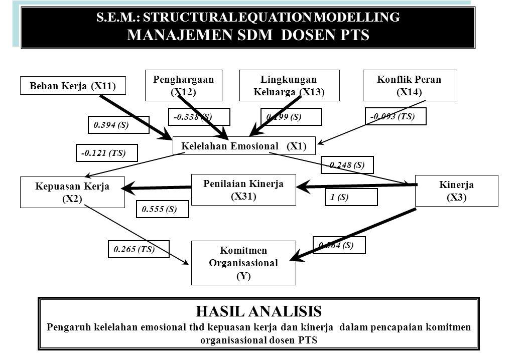 S.E.M.: STRUCTURAL EQUATION MODELLING MANAJEMEN SDM DOSEN PTS S.E.M.: STRUCTURAL EQUATION MODELLING MANAJEMEN SDM DOSEN PTS Beban Kerja (X11) Penghargaan (X12) Lingkungan Keluarga (X13) Konflik Peran (X14) Kelelahan Emosional (X1) Kepuasan Kerja (X2) Penilaian Kinerja (X31) Kinerja (X3) Komitmen Organisasional (Y) HASIL ANALISIS Pengaruh kelelahan emosional thd kepuasan kerja dan kinerja dalam pencapaian komitmen organisasional dosen PTS 0.364 (S) -0.248 (S) 0.265 (TS) 1 (S) 0.555 (S) -0.121 (TS) 0.394 (S) -0.338 (S) -0.093 (TS) 0.199 (S)