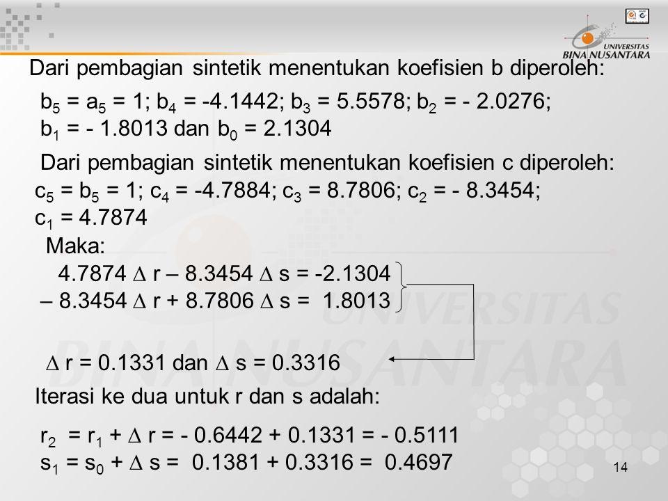 14 Dari pembagian sintetik menentukan koefisien b diperoleh: b 5 = a 5 = 1; b 4 = -4.1442; b 3 = 5.5578; b 2 = - 2.0276; b 1 = - 1.8013 dan b 0 = 2.13