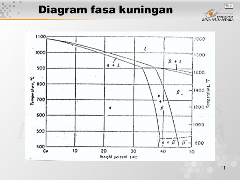 11 Diagram fasa kuningan