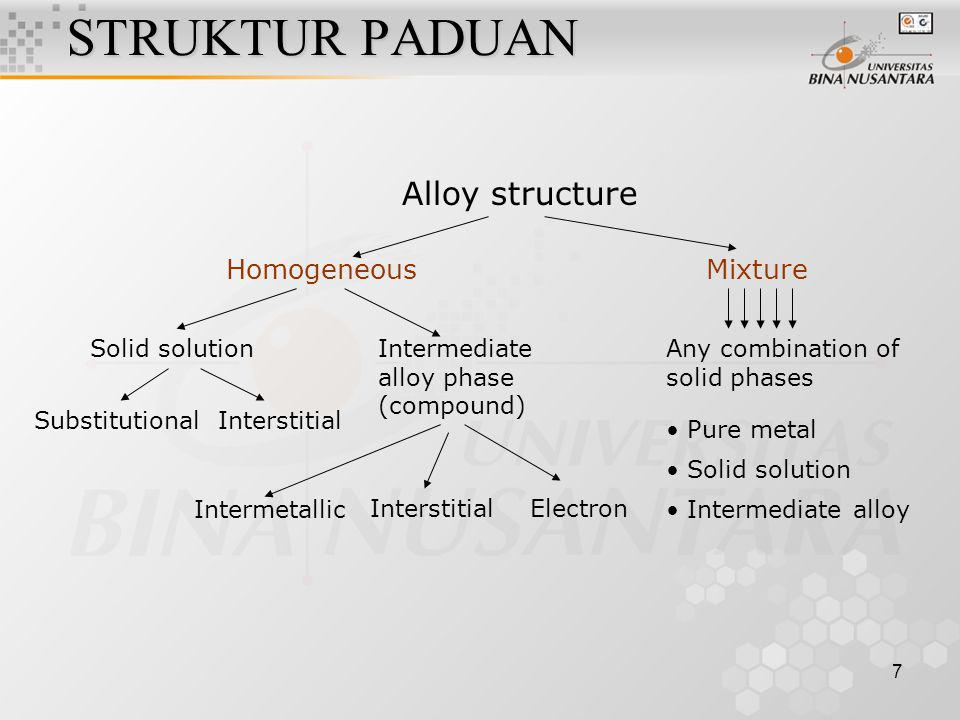 7 STRUKTUR PADUAN Substitutional Alloy structure HomogeneousMixture Solid solutionIntermediate alloy phase (compound) Any combination of solid phases Interstitial Intermetallic InterstitialElectron Pure metal Solid solution Intermediate alloy