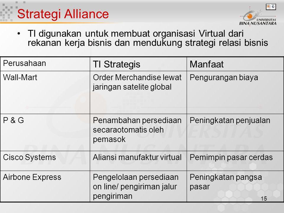 15 Strategi Alliance TI digunakan untuk membuat organisasi Virtual dari rekanan kerja bisnis dan mendukung strategi relasi bisnis Perusahaan TI Strate