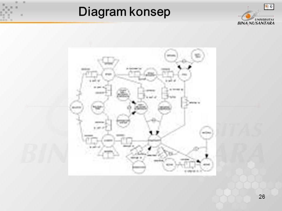26 Diagram konsep