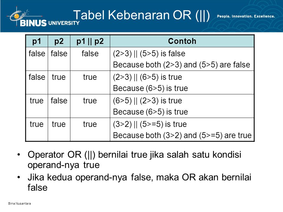 Bina Nusantara Tabel Kebenaran OR (||) p1p2p1 || p2Contoh false (2>3) || (5>5) is false Because both (2>3) and (5>5) are false falsetrue (2>3) || (6>5) is true Because (6>5) is true truefalsetrue(6>5) || (2>3) is true Because (6>5) is true true (3>2) || (5>=5) is true Because both (3>2) and (5>=5) are true Operator OR (||) bernilai true jika salah satu kondisi operand-nya true Jika kedua operand-nya false, maka OR akan bernilai false