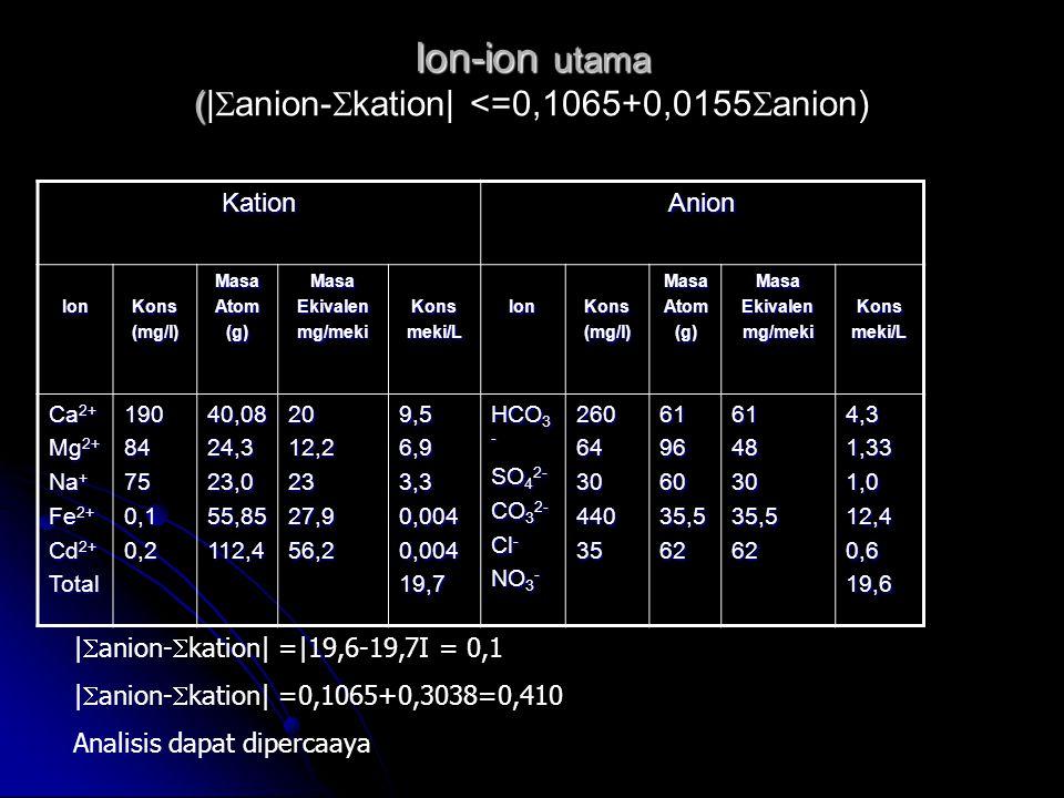 Ion-ion utama ( Ion-ion utama (|  anion-  kation| <=0,1065+0,0155  anion) KationAnion IonKons(mg/l)MasaAtom(g)MasaEkivalenmg/mekiKonsmeki/LIonKons(