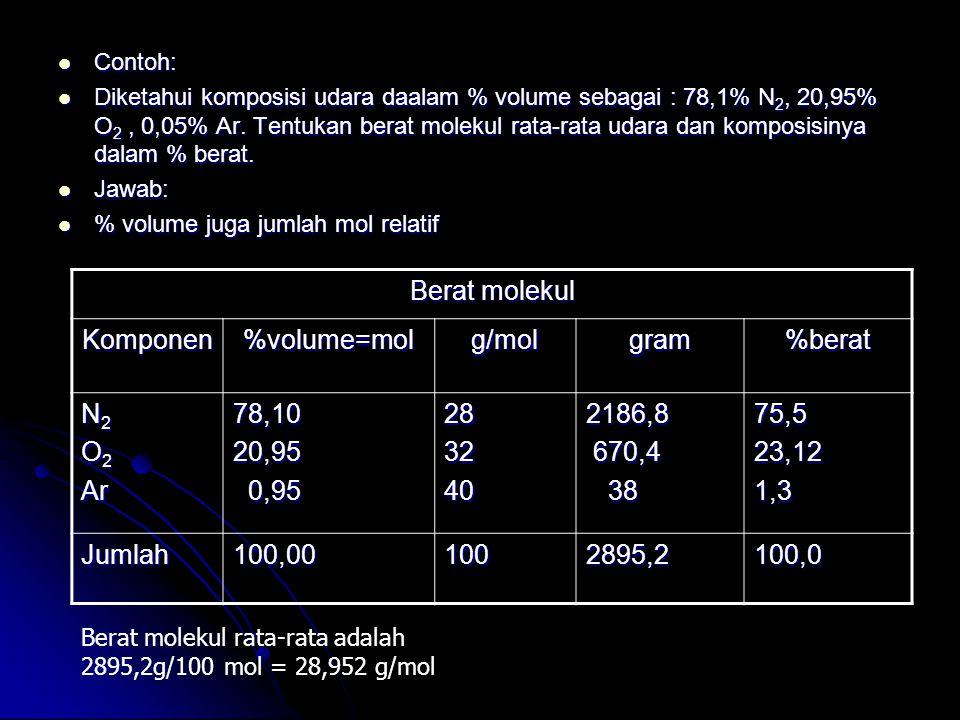 Contoh: Contoh: Diketahui komposisi udara daalam % volume sebagai : 78,1% N 2, 20,95% O 2, 0,05% Ar. Tentukan berat molekul rata-rata udara dan kompos