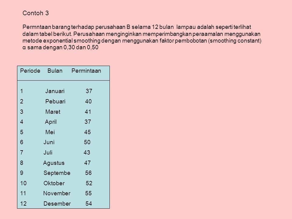 Permntaan barang terhadap perusahaan B selama 12 bulan lampau adalah seperti terlihat dalam tabel berikut.