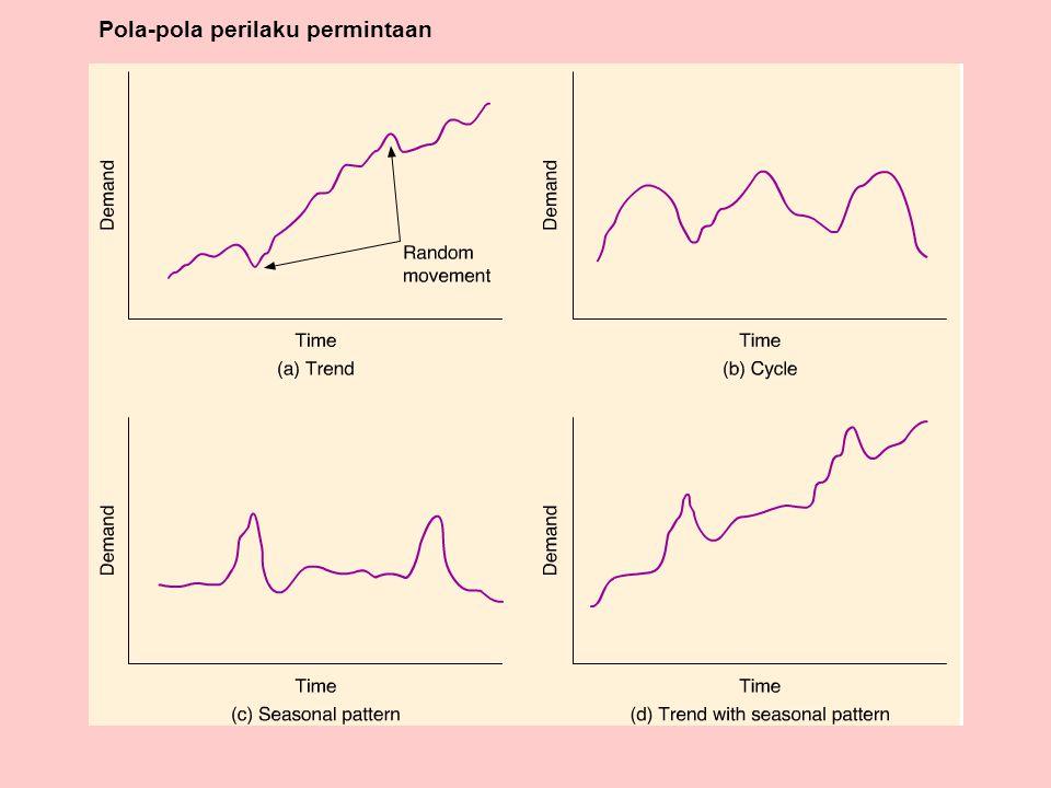Linear trend line
