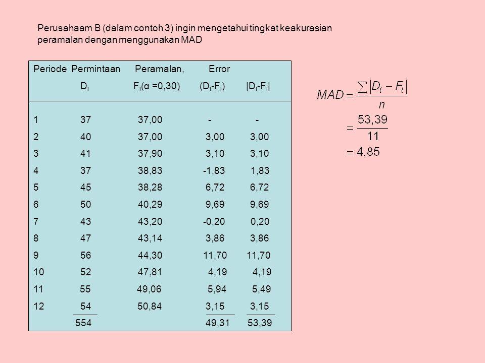 Periode Permintaan Peramalan, Error D t F t (α =0,30) (D t -F t ) |D t -F t | 1 37 37,00 - - 2 40 37,00 3,00 3,00 3 41 37,90 3,10 3,10 4 37 38,83 -1,83 1,83 5 45 38,28 6,72 6,72 6 50 40,29 9,69 9,69 7 43 43,20 -0,20 0,20 8 47 43,14 3,86 3,86 9 56 44,30 11,70 11,70 10 52 47,81 4,19 4,19 11 55 49,06 5,94 5,49 12 54 50,84 3,15 3,15 554 49,31 53,39 Perusahaam B (dalam contoh 3) ingin mengetahui tingkat keakurasian peramalan dengan menggunakan MAD