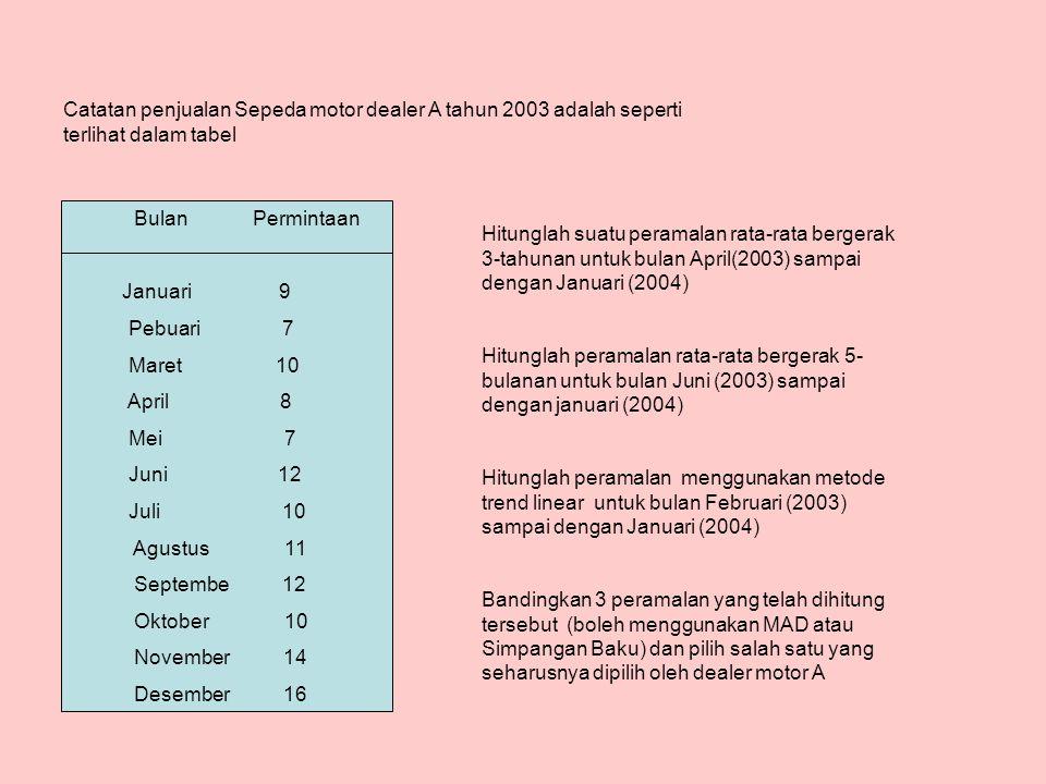 Bulan Permintaan Januari 9 Pebuari 7 Maret 10 April 8 Mei 7 Juni 12 Juli 10 Agustus 11 Septembe 12 Oktober 10 November 14 Desember 16 Catatan penjualan Sepeda motor dealer A tahun 2003 adalah seperti terlihat dalam tabel Hitunglah suatu peramalan rata-rata bergerak 3-tahunan untuk bulan April(2003) sampai dengan Januari (2004) Hitunglah peramalan rata-rata bergerak 5- bulanan untuk bulan Juni (2003) sampai dengan januari (2004) Hitunglah peramalan menggunakan metode trend linear untuk bulan Februari (2003) sampai dengan Januari (2004) Bandingkan 3 peramalan yang telah dihitung tersebut (boleh menggunakan MAD atau Simpangan Baku) dan pilih salah satu yang seharusnya dipilih oleh dealer motor A