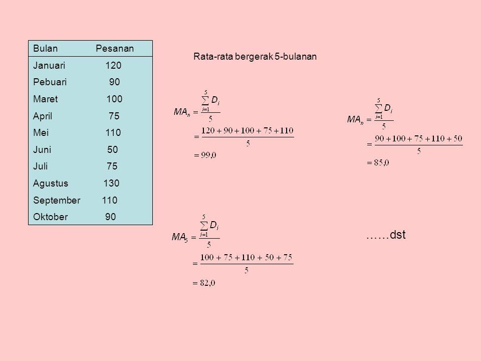 Bulan Pesanan Rata-rata bergerak Rata-rata Bergerak per bln 3-Bulanan 5 bulanan Januari 120 - - Pebuari 90 - - Maret 100 - - April 75 103,3 - Mei 110 88,3 - Juni 50 95,0 99,0 Juli 75 78,3 85,0 Agustus 130 78,3 82,0 September 110 85,0 88,0 Oktober 90 105,0 95,0 November - 110,0 91,0
