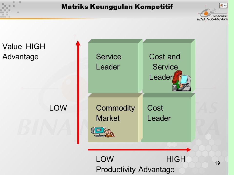 19 Value HIGH AdvantageService Cost and Leader Service Leader LOWCommodity Cost Market Leader LOWHIGH Productivity Advantage Matriks Keunggulan Kompet