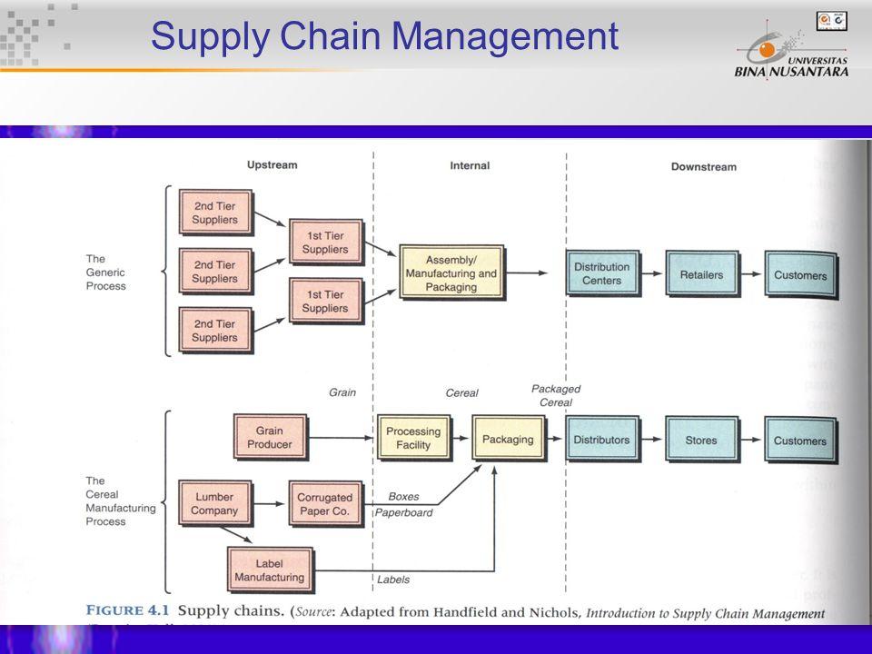 8 Supply Chain Management