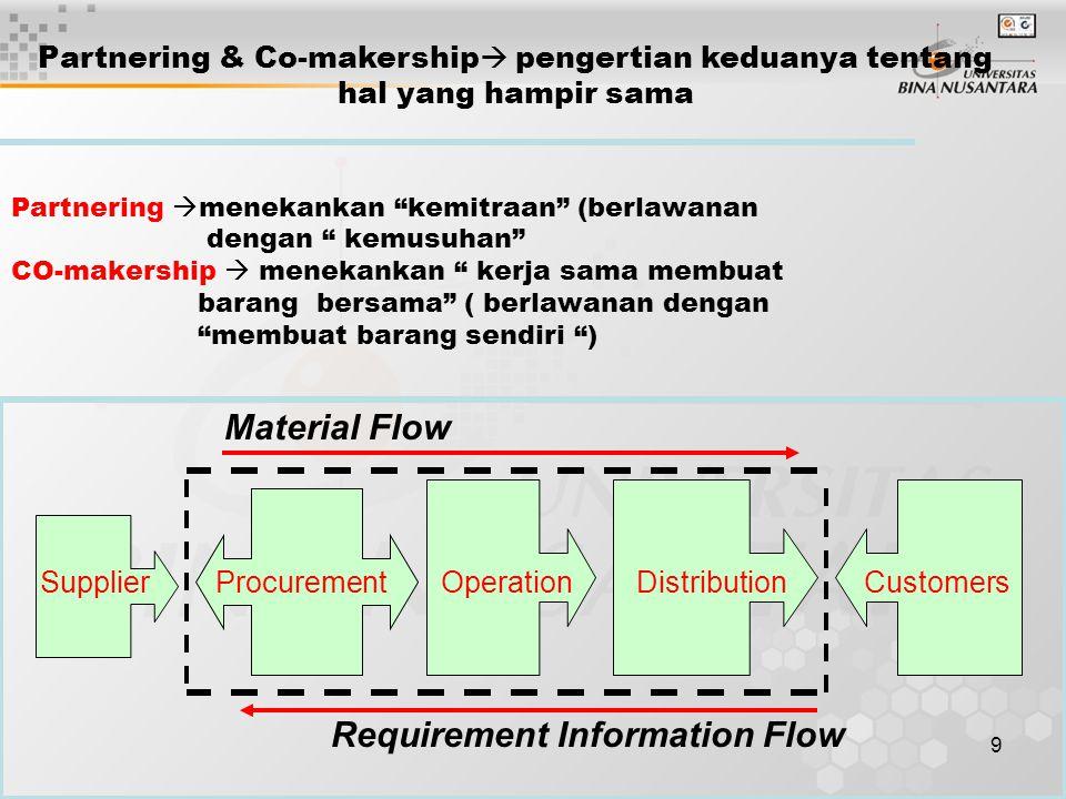 """9 Material Flow Supplier Procurement Operation DistributionCustomers Requirement Information Flow Partnering  menekankan """"kemitraan"""" (berlawanan deng"""