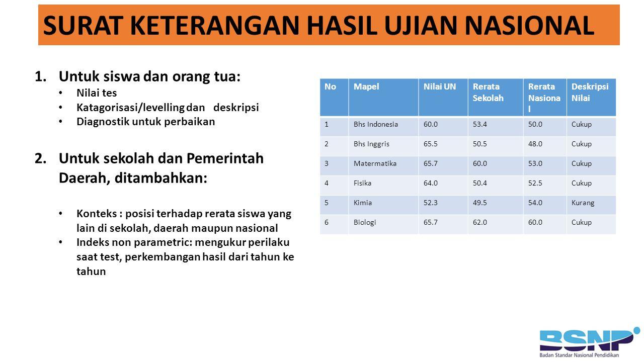 1.Untuk siswa dan orang tua: Nilai tes Katagorisasi/levelling dan deskripsi Diagnostik untuk perbaikan 2.Untuk sekolah dan Pemerintah Daerah, ditambahkan: Konteks : posisi terhadap rerata siswa yang lain di sekolah, daerah maupun nasional Indeks non parametric: mengukur perilaku saat test, perkembangan hasil dari tahun ke tahun SURAT KETERANGAN HASIL UJIAN NASIONAL NoMapelNilai UNRerata Sekolah Rerata Nasiona l Deskripsi Nilai 1Bhs Indonesia60.053.450.0Cukup 2Bhs Inggris65.550.548.0Cukup 3Matermatika65.760.053.0Cukup 4Fisika64.050.452.5Cukup 5Kimia52.349.554.0Kurang 6Biologi65.762.060.0Cukup