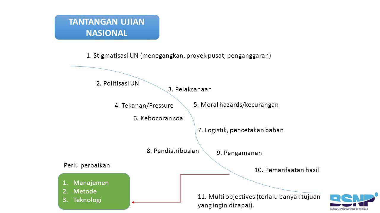 TANTANGAN UJIAN NASIONAL 1. Stigmatisasi UN (menegangkan, proyek pusat, penganggaran) 2.