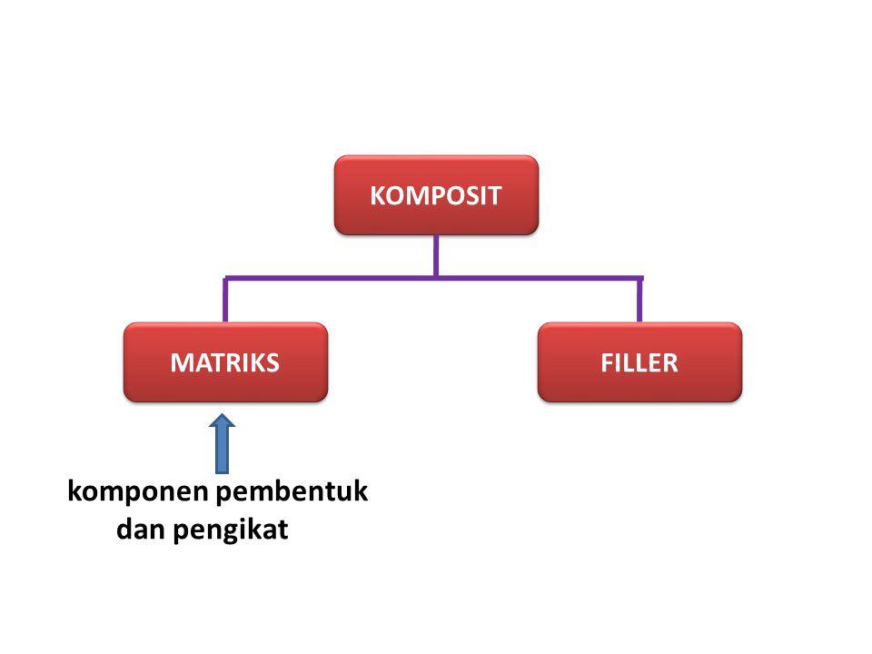 KOMPOSIT MATRIKS FILLER komponen pembentuk dan pengikat