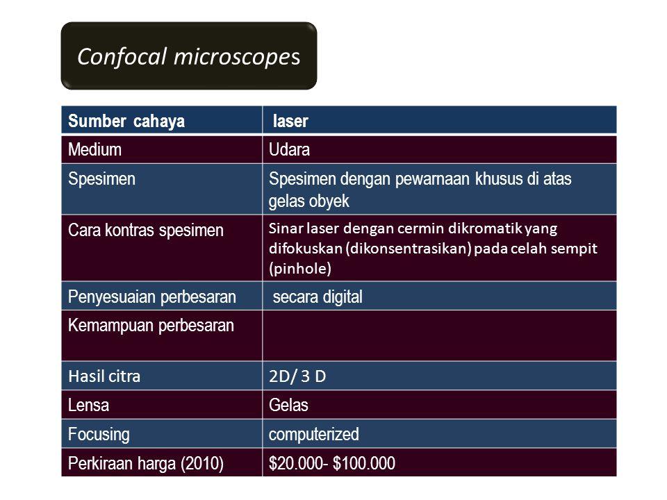Sumber cahaya laser MediumUdara SpesimenSpesimen dengan pewarnaan khusus di atas gelas obyek Cara kontras spesimen Sinar laser dengan cermin dikromatik yang difokuskan (dikonsentrasikan) pada celah sempit (pinhole) Penyesuaian perbesaran secara digital Kemampuan perbesaran Hasil citra2D/ 3 D LensaGelas Focusingcomputerized Perkiraan harga (2010)$20.000- $100.000 Confocal microscopes