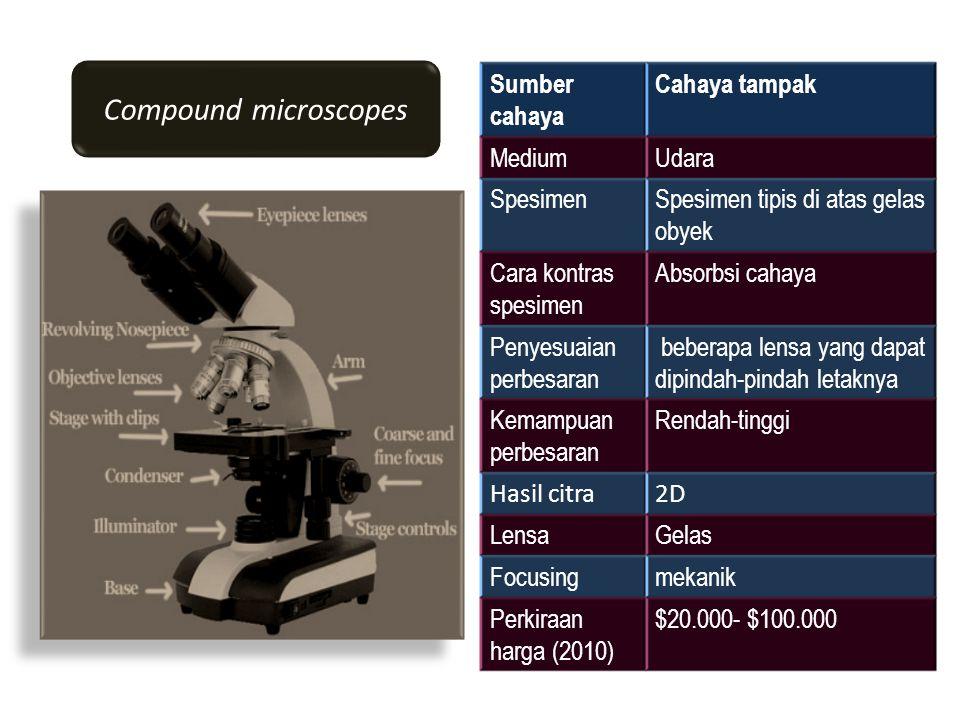Compound microscopes Sumber cahaya Cahaya tampak MediumUdara SpesimenSpesimen tipis di atas gelas obyek Cara kontras spesimen Absorbsi cahaya Penyesuaian perbesaran beberapa lensa yang dapat dipindah-pindah letaknya Kemampuan perbesaran Rendah-tinggi Hasil citra2D LensaGelas Focusingmekanik Perkiraan harga (2010) $20.000- $100.000