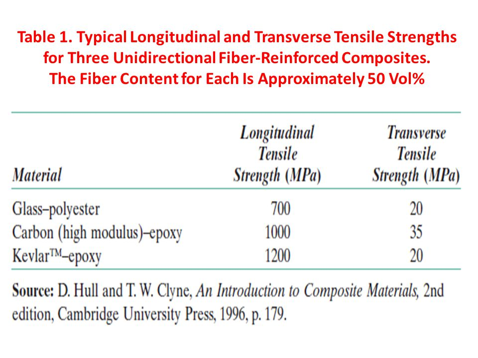 Table 1. Typical Longitudinal and Transverse Tensile Strengths for Three Unidirectional Fiber-Reinforced Composites. The Fiber Content for Each Is App