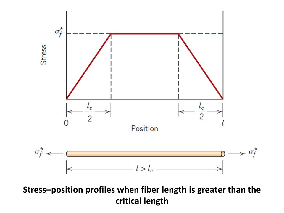 Stress–position profiles when fiber length is less than the critical length