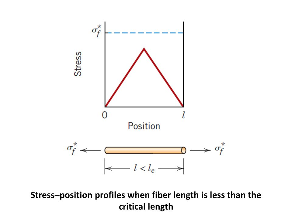 A continuous and oriented fiber composite may be loaded in the transverse direction; that is, the load is applied at a 90  angle to the direction of fiber alignment.