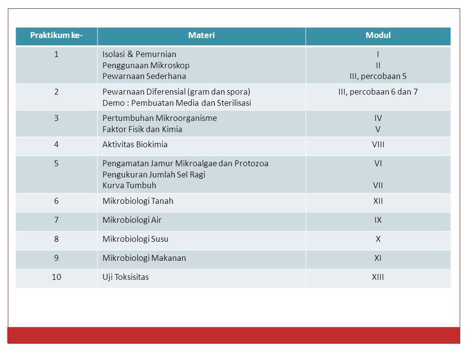 Praktikum ke-MateriModul 1Isolasi & Pemurnian Penggunaan Mikroskop Pewarnaan Sederhana I II III, percobaan 5 2Pewarnaan Diferensial (gram dan spora) Demo : Pembuatan Media dan Sterilisasi III, percobaan 6 dan 7 3Pertumbuhan Mikroorganisme Faktor Fisik dan Kimia IV V 4Aktivitas BiokimiaVIII 5Pengamatan Jamur Mikroalgae dan Protozoa Pengukuran Jumlah Sel Ragi Kurva Tumbuh VI VII 6Mikrobiologi TanahXII 7Mikrobiologi AirIX 8Mikrobiologi SusuX 9Mikrobiologi MakananXI 10Uji ToksisitasXIII