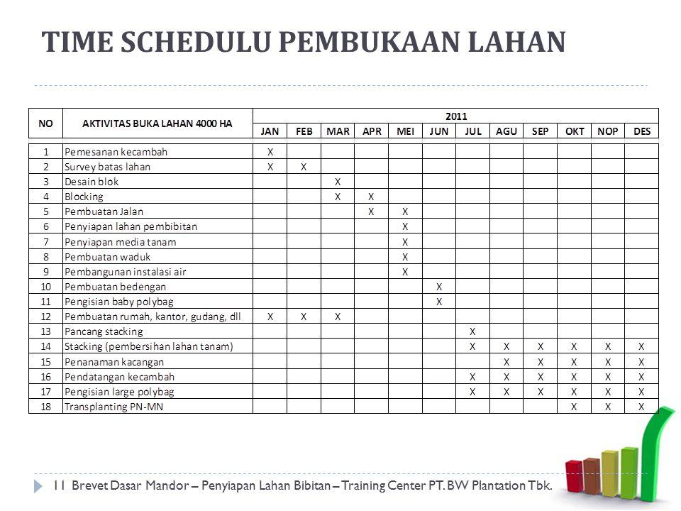 TIME SCHEDULU PEMBUKAAN LAHAN 11Brevet Dasar Mandor – Penyiapan Lahan Bibitan – Training Center PT. BW Plantation Tbk.